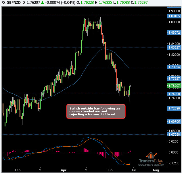 GBPNZD – LONG – 27th June 2017