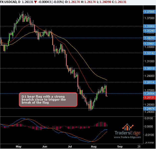 USDCAD – SHORT – 16th August 2017